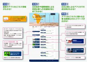 ポータルサイト紹介パンフレット2